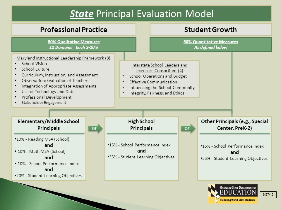 State Principal Evaluation Model Professional PracticeStudent Growth Maryland Instructional Leadership Framework (8) School Vision School Culture Curriculum, Instruction, and Assessment Observation/Evaluation of Teachers Integration of Appropriate Assessments Use of Technology and Data Professional Development Stakeholder Engagement Elementary/Middle School Principals 10% - Reading MSA (School) and 10% - Math MSA (School) and 10% - School Performance Index and 20% - Student Learning Objectives High School Principals 15% - School Performance Index and 35% - Student Learning Objectives Other Principals (e.g., Special Center, PreK-2) 15% - School Performance Index and 35% - Student Learning Objectives 50% Qualitative Measures 12 Domains Each 2-10% 50% Quantitative Measures As defined below Interstate School Leaders and Licensure Consortium (4) School Operations and Budget Effective Communication Influencing the School Community Integrity, Fairness, and Ethics or 9/27/12 or