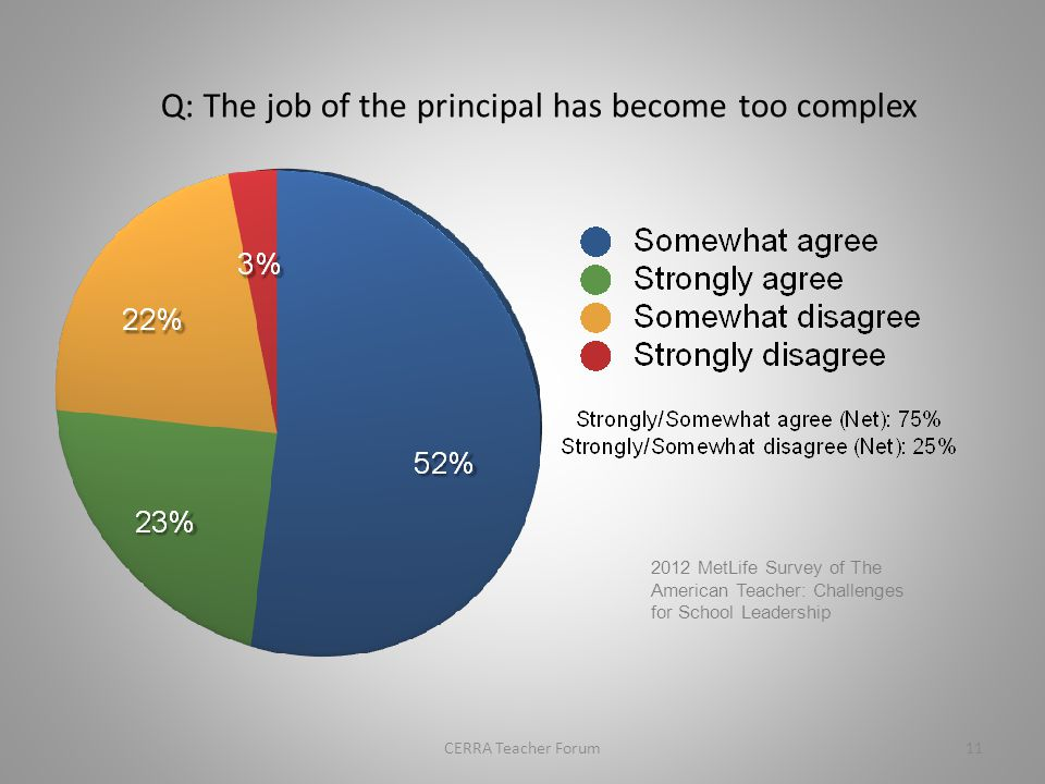 Q: A school principal ' s responsibilities today are very similar to his or her responsibilities five years ago.