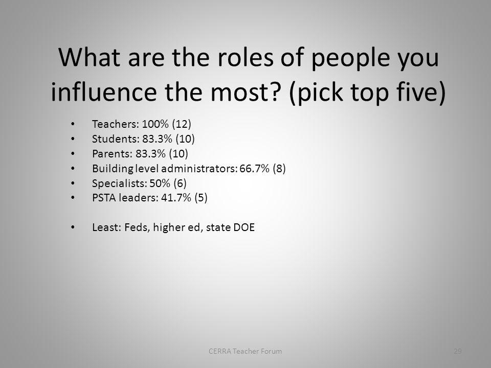 Influence on others 28CERRA Teacher Forum