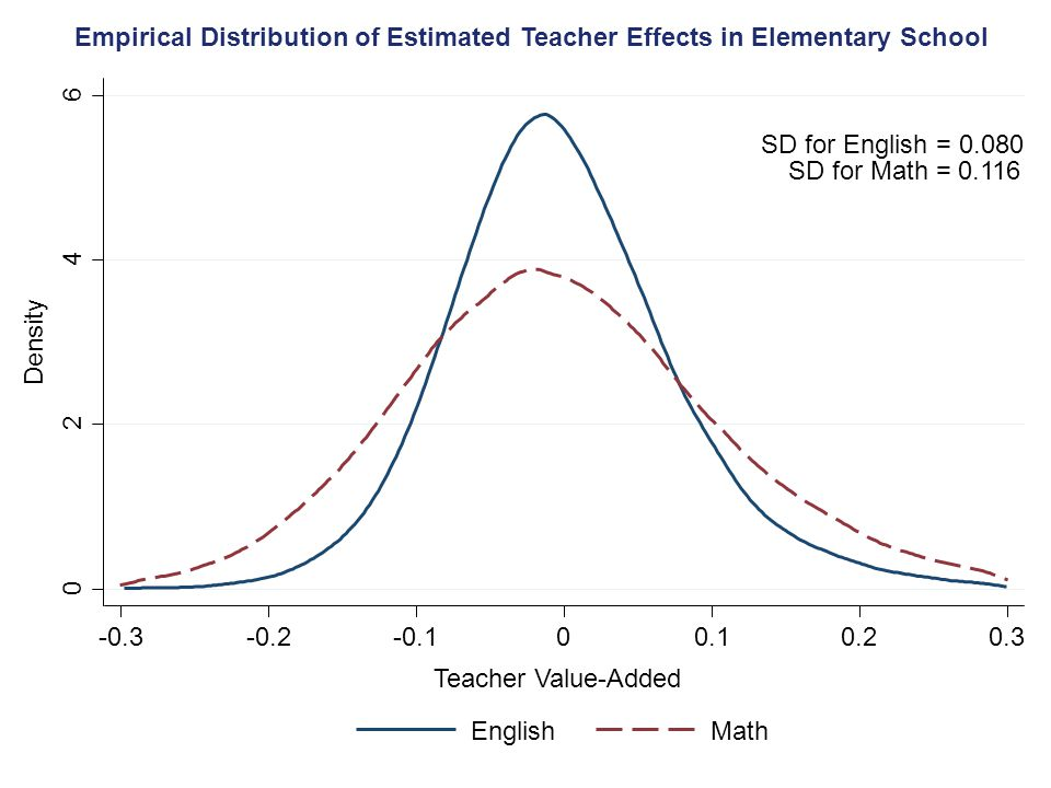 0 2 4 6 Density Teacher Value-Added EnglishMath SD for English = 0.080 SD for Math = 0.116 -0.3-0.2-0.100.10.20.3 Empirical Distribution of Estimated Teacher Effects in Elementary School