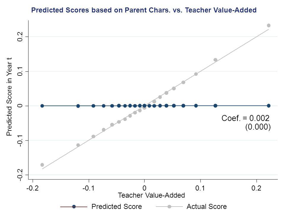 -0.2 -0.1 0 0.1 0.2 -0.2-0.100.10.2 Teacher Value-Added Predicted Scores based on Parent Chars.