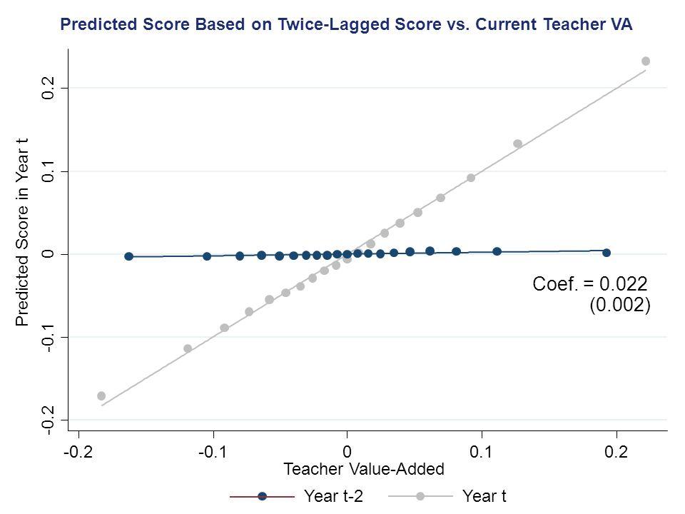 -0.2 -0.1 0 0.1 0.2 -0.2-0.100.10.2 Teacher Value-Added Predicted Score Based on Twice-Lagged Score vs.
