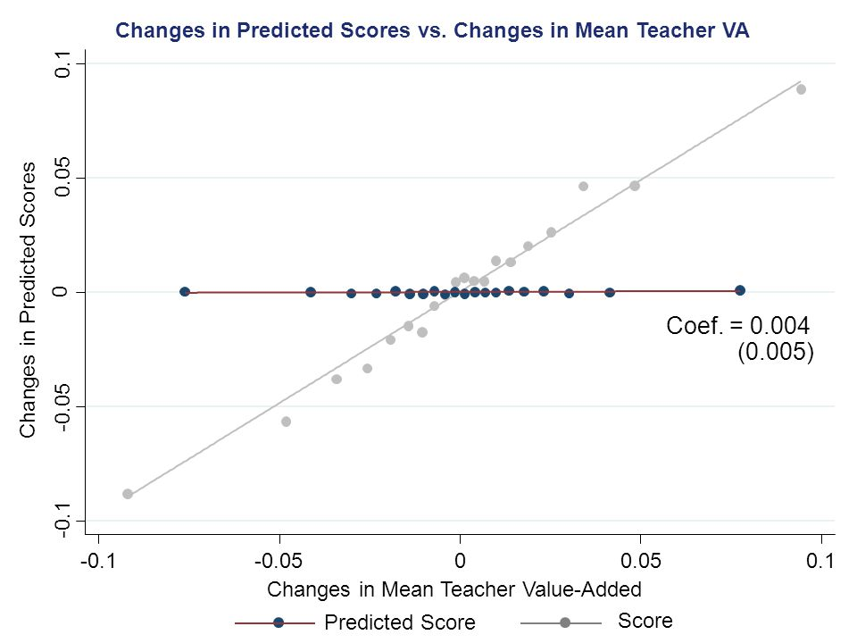 Changes in Predicted Scores Changes in Mean Teacher Value-Added -0.1 -0.05 0 0.05 0.1 -0.1-0.0500.050.1 (0.005) Coef.
