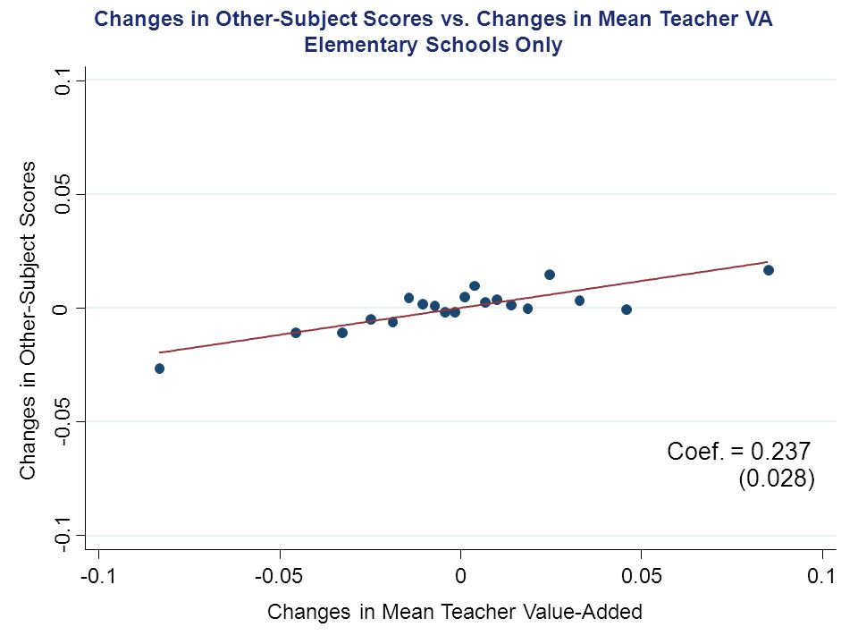 Changes in Other-Subject Scores Changes in Mean Teacher Value-Added -0.1 -0.05 0 0.05 0.1 -0.1-0.0500.050.1 (0.028) Coef.