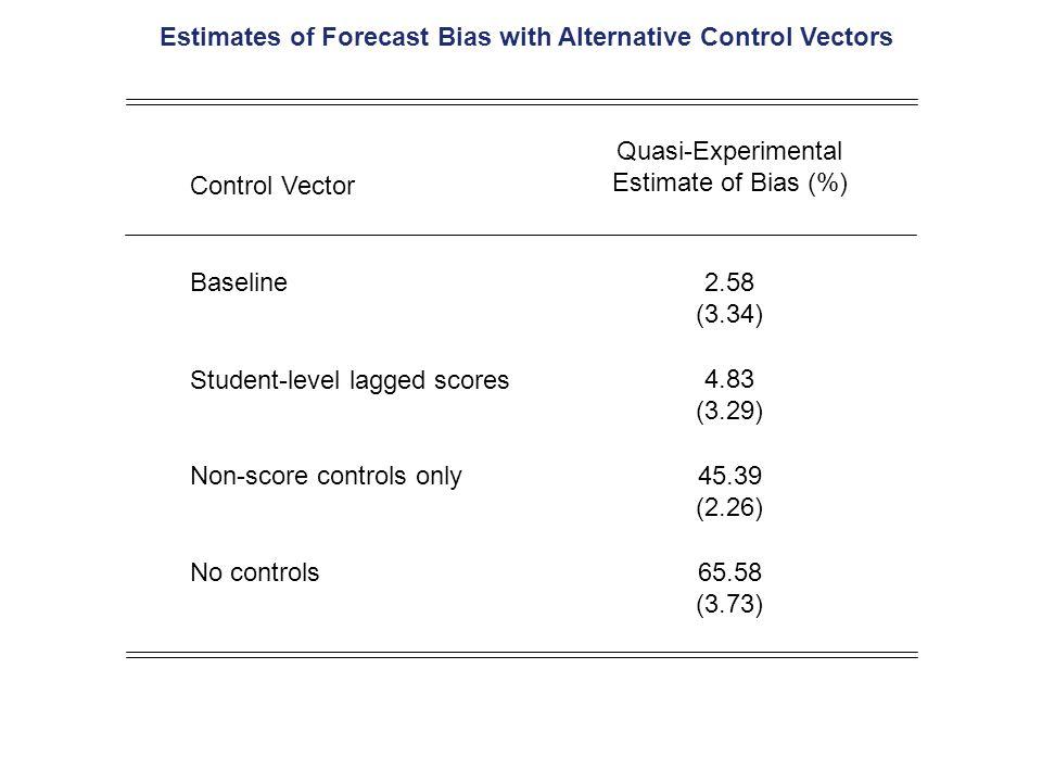 Estimates of Forecast Bias with Alternative Control Vectors Control Vector Quasi-Experimental Estimate of Bias (%) Baseline2.58 (3.34) Student-level lagged scores 4.83 (3.29) Non-score controls only45.39 (2.26) No controls65.58 (3.73)