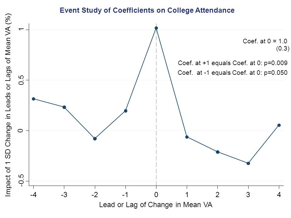Impact of 1 SD Change in Leads or Lags of Mean VA (%) Event Study of Coefficients on College Attendance Lead or Lag of Change in Mean VA -0.5 0 0.5 1 -4-3-201234 Coef.