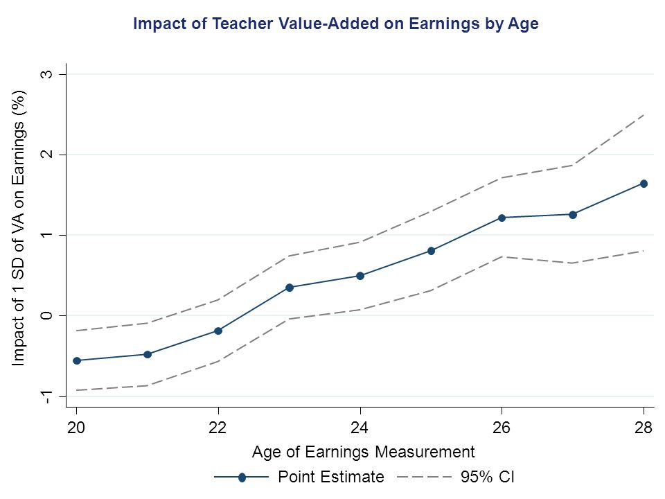 Impact of 1 SD of VA on Earnings (%) Impact of Teacher Value-Added on Earnings by Age Age of Earnings Measurement Point Estimate95% CI 0 1 2 3 2022242628