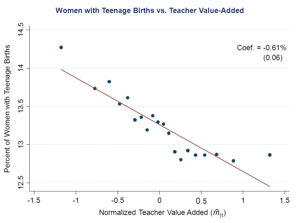 Percent of Women with Teenage Births Women with Teenage Births vs.
