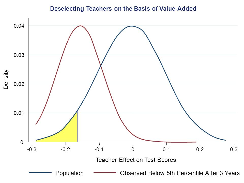 0 0.01 0.02 0.03 0.04 -0.3-0.2-0.100.10.20.3 Density Deselecting Teachers on the Basis of Value-Added Teacher Effect on Test Scores 0 PopulationObserved Below 5th Percentile After 3 Years