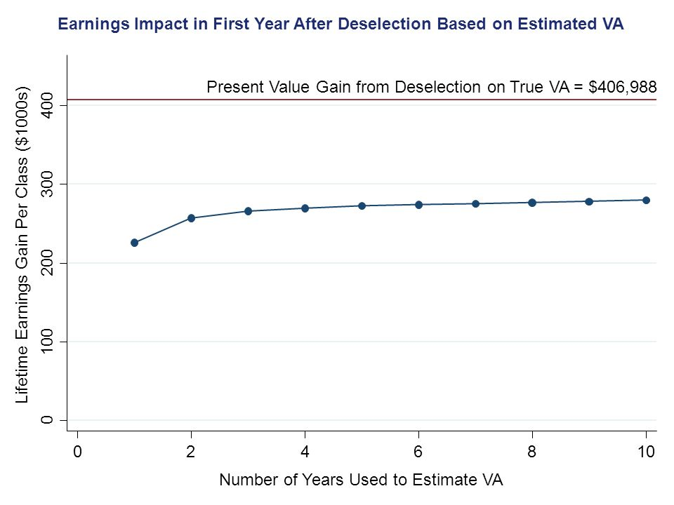 Present Value Gain from Deselection on True VA = $406,988 0 100 200 300 400 Lifetime Earnings Gain Per Class ($1000s) 0246810 Number of Years Used to Estimate VA Earnings Impact in First Year After Deselection Based on Estimated VA