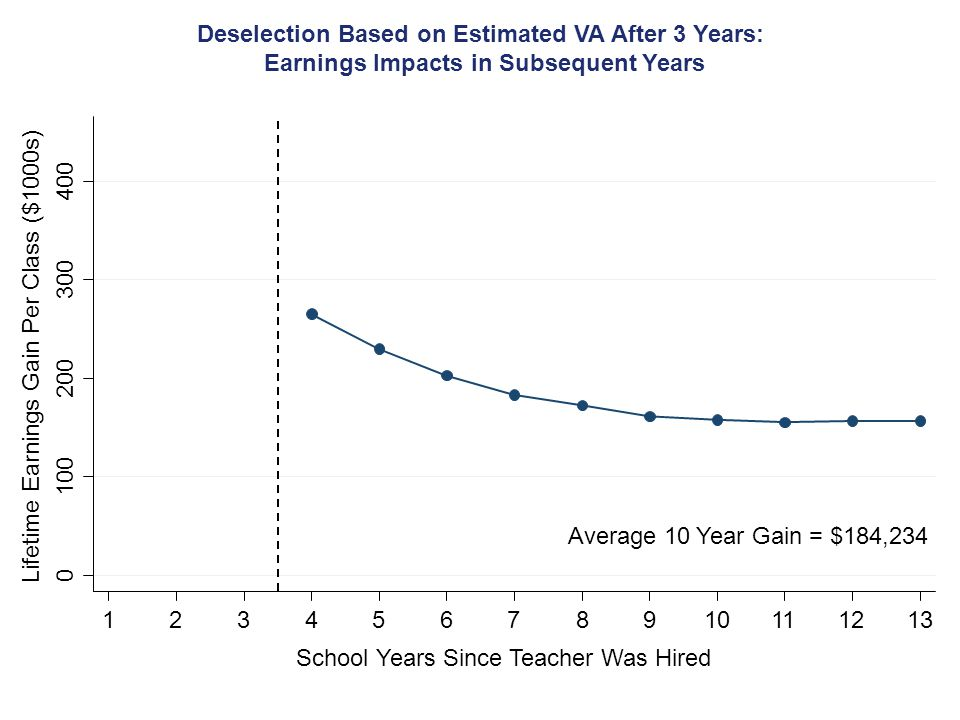 Average 10 Year Gain = $184,234 0 100 200 300 400 Lifetime Earnings Gain Per Class ($1000s) 12345678910111213 School Years Since Teacher Was Hired Deselection Based on Estimated VA After 3 Years: Earnings Impacts in Subsequent Years