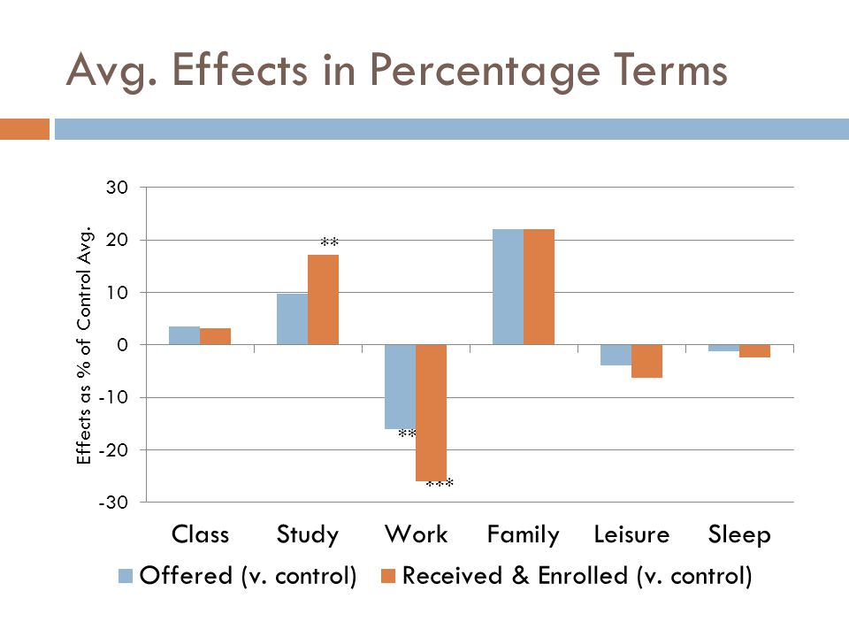 Avg. Effects in Percentage Terms ** ***