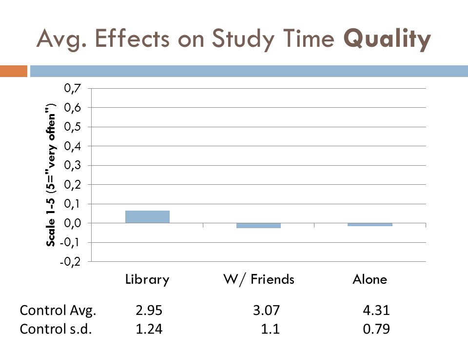 Avg. Effects on Study Time Quality Control Avg.2.953.074.31 Control s.d.1.241.10.79