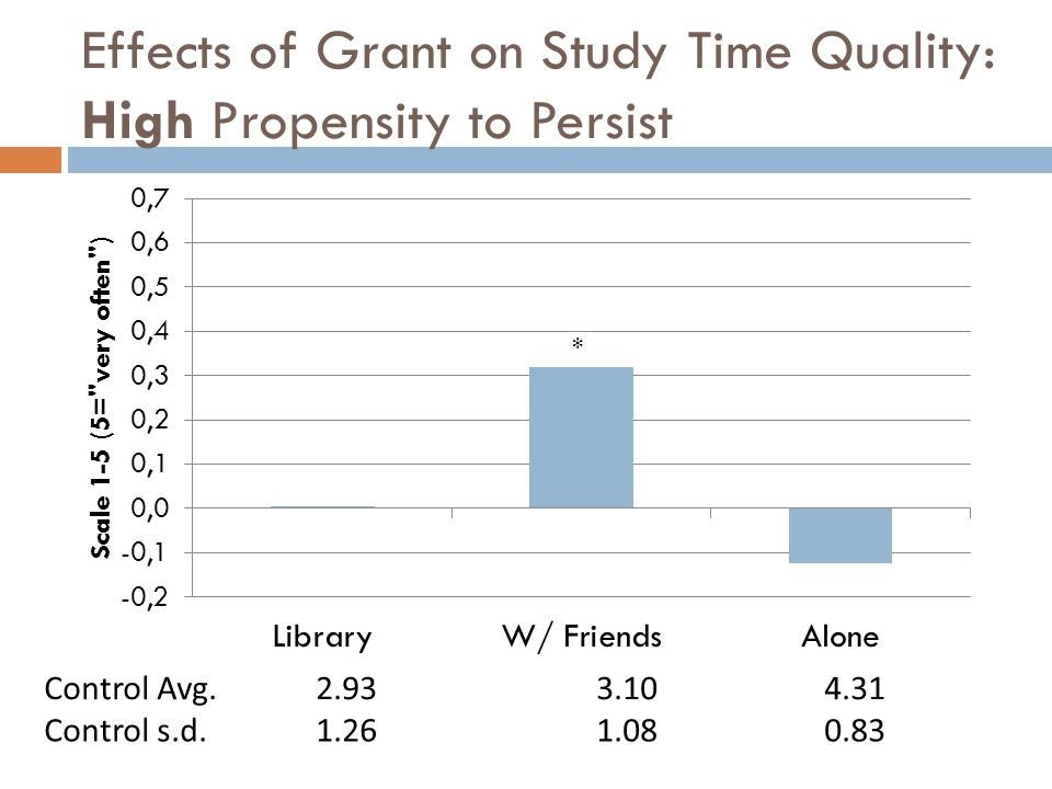 Effects of Grant on Study Time Quality: High Propensity to Persist * Control Avg.2.933.104.31 Control s.d.1.261.080.83