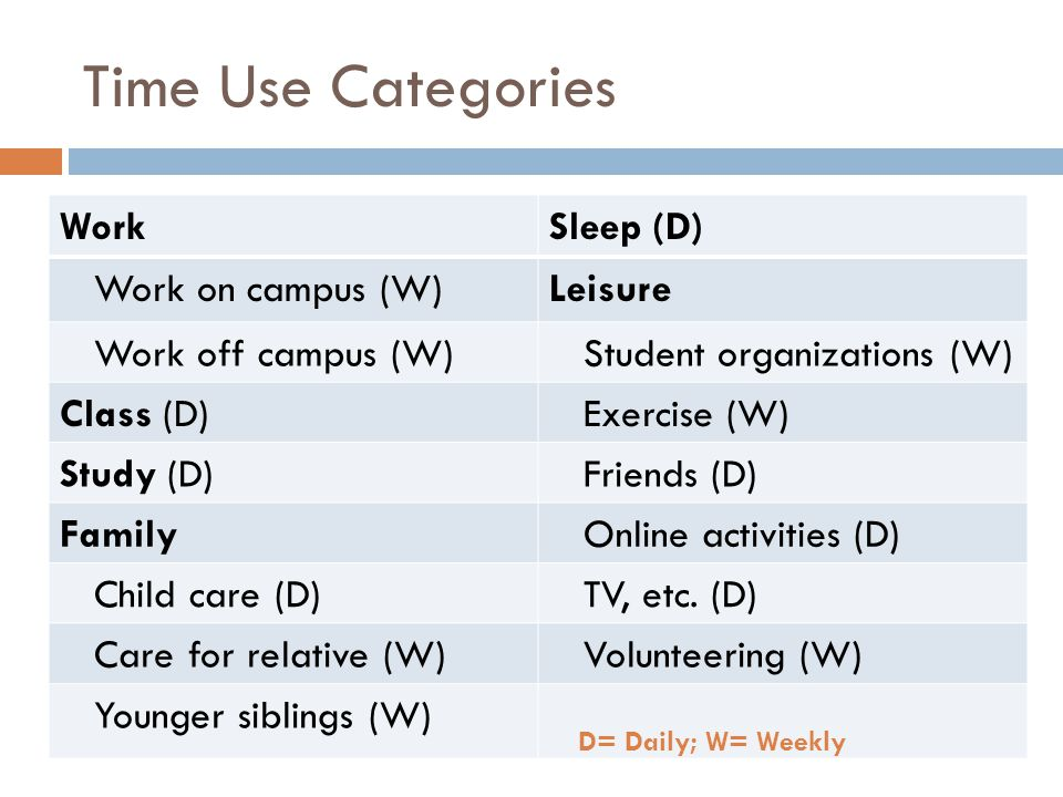 Time Use Categories WorkSleep (D) Work on campus (W)Leisure Work off campus (W) Student organizations (W) Class (D) Exercise (W) Study (D) Friends (D) Family Online activities (D) Child care (D) TV, etc.