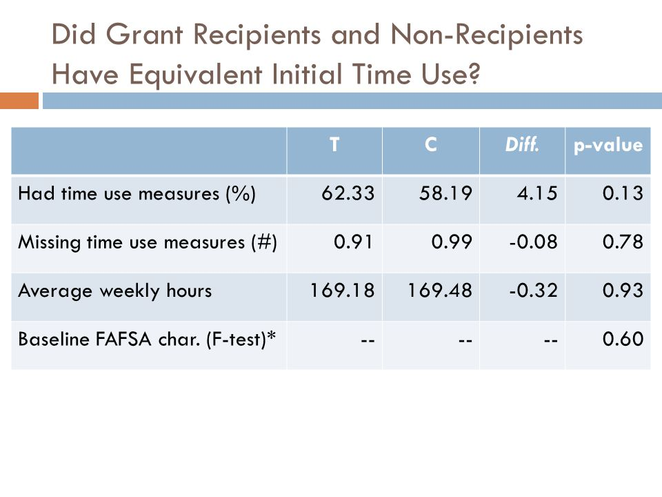Did Grant Recipients and Non-Recipients Have Equivalent Initial Time Use.