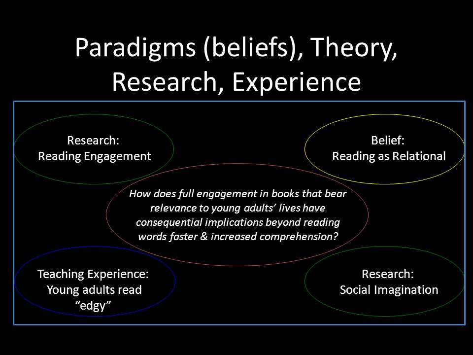 Paradigms (beliefs), Theory, Research, Experience How does full engagement in books that bear relevance to young adults' lives have consequential implications beyond reading words faster & increased comprehension.