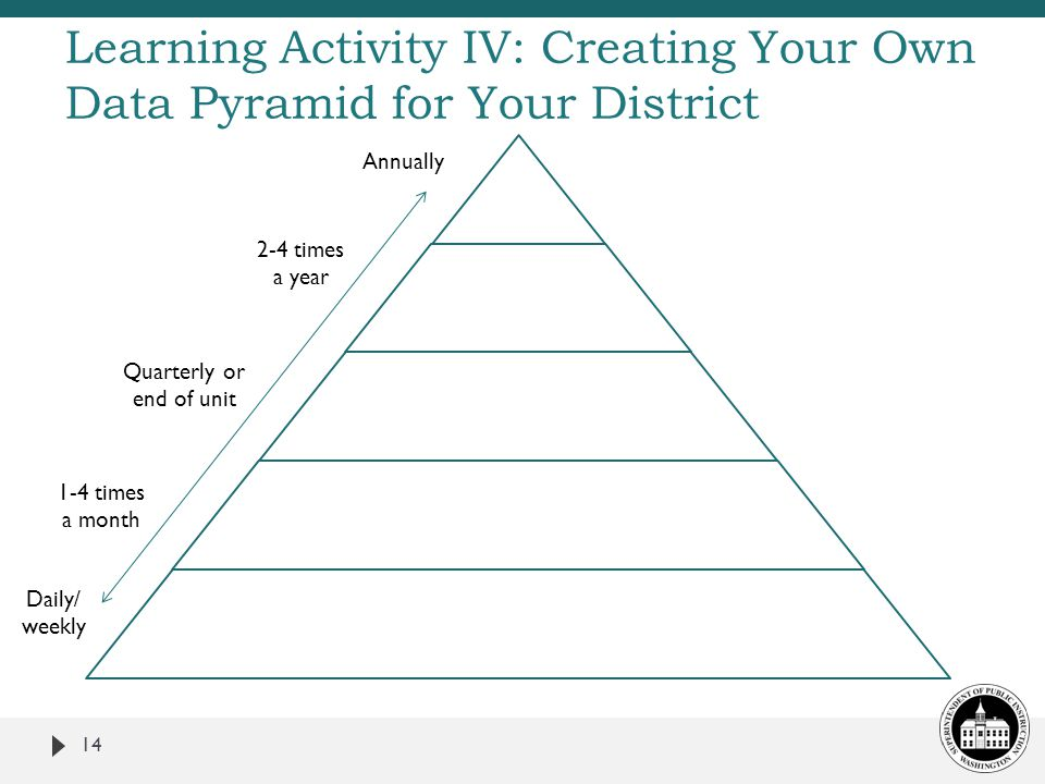 14 Learning Activity IV: Creating Your Own Data Pyramid for Your District Annually 2-4 times a year Quarterly or end of unit 1-4 times a month Daily/