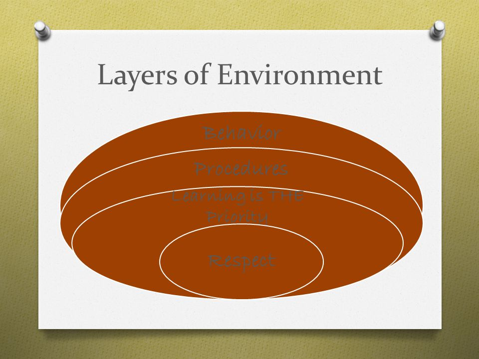 Layers of Environment Behavior Procedures Learning is THE Priority Respect