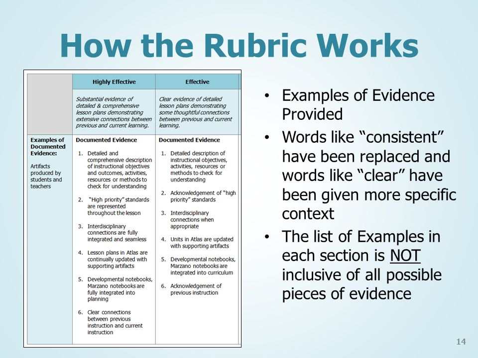 How the Rubric Works Examples of Evidence Provided Words like consistent have been replaced and words like clear have been given more specific context The list of Examples in each section is NOT inclusive of all possible pieces of evidence 14