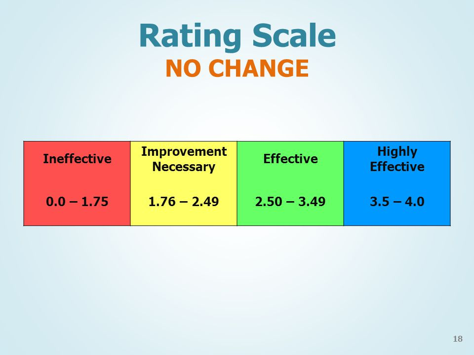 Rating Scale NO CHANGE Ineffective Improvement Necessary Effective Highly Effective 0.0 – 1.751.76 – 2.492.50 – 3.493.5 – 4.0 18