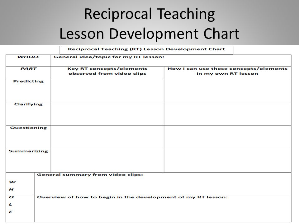 Reciprocal Teaching Lesson Development Chart