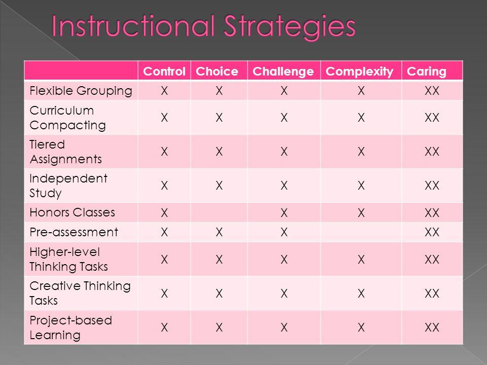 ControlChoiceChallengeComplexityCaring Flexible Grouping XXXXXX Curriculum Compacting XXXXXX Tiered Assignments XXXXXX Independent Study XXXXXX Honors