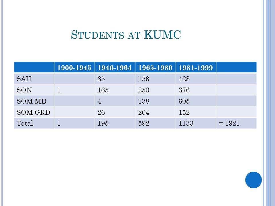 S TUDENTS AT KUMC 1900-19451946-19641965-19801981-1999 SAH35156428 SON1165250376 SOM MD4138605 SOM GRD26204152 Total11955921133= 1921