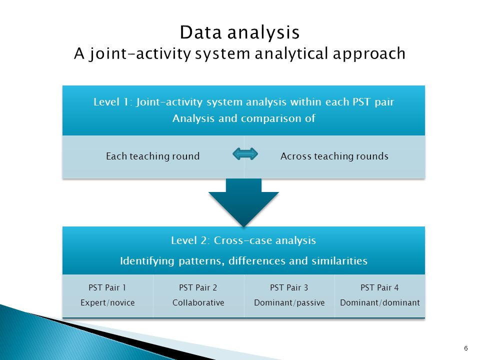 6 Level 2: Cross-case analysis Identifying patterns, differences and similarities PST Pair 1 Expert/novice PST Pair 2 Collaborative PST Pair 3 Dominant/passive PST Pair 4 Dominant/dominant Level 1: Joint-activity system analysis within each PST pair Analysis and comparison of Each teaching roundAcross teaching rounds