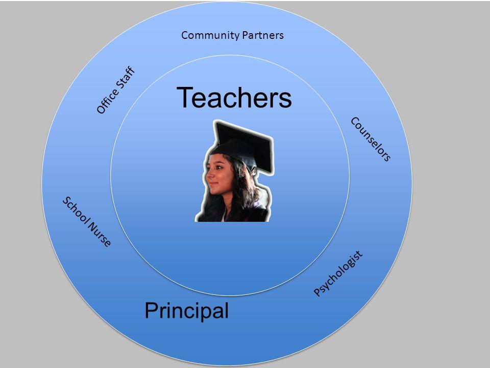 Teachers Principal Community Partners School Nurse Counselors Office Staff Psychologist