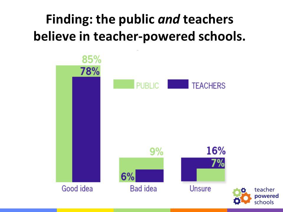 Finding: the public and teachers believe in teacher-powered schools.
