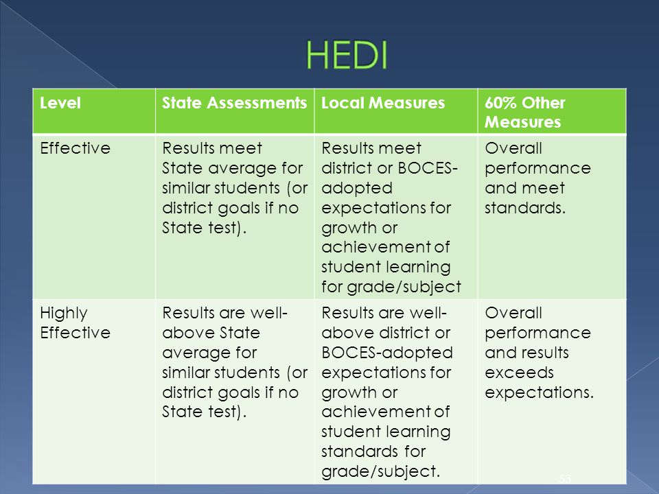 LevelState AssessmentsLocal Measures60% Other Measures EffectiveResults meet State average for similar students (or district goals if no State test).