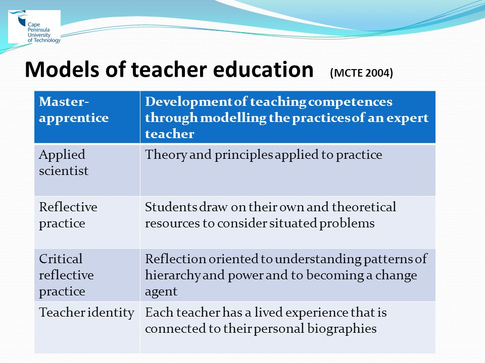 Models of teacher education (MCTE 2004) Master- apprentice Development of teaching competences through modelling the practices of an expert teacher Applied scientist Theory and principles applied to practice Reflective practice Students draw on their own and theoretical resources to consider situated problems Critical reflective practice Reflection oriented to understanding patterns of hierarchy and power and to becoming a change agent Teacher identityEach teacher has a lived experience that is connected to their personal biographies