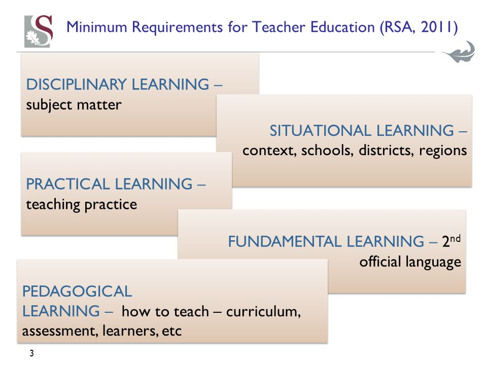 3 Minimum Requirements for Teacher Education (RSA, 2011) DISCIPLINARY LEARNING – subject matter SITUATIONAL LEARNING – context, schools, districts, regions PRACTICAL LEARNING – teaching practice FUNDAMENTAL LEARNING – 2 nd official language PEDAGOGICAL LEARNING – how to teach – curriculum, assessment, learners, etc PEDAGOGICAL LEARNING – how to teach – curriculum, assessment, learners, etc