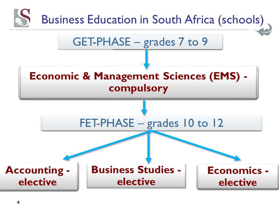 4 Business Education in South Africa (schools) GET-PHASE – grades 7 to 9 Economic & Management Sciences (EMS) - compulsory FET-PHASE – grades 10 to 12 Accounting - elective Economics - elective Business Studies - elective
