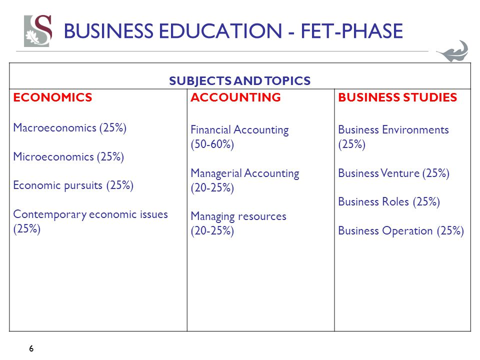 6 SUBJECTS AND TOPICS ECONOMICS Macroeconomics (25%) Microeconomics (25%) Economic pursuits (25%) Contemporary economic issues (25%) ACCOUNTING Financ