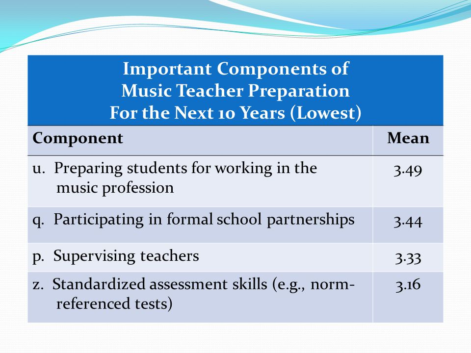 Important Components of Music Teacher Preparation For the Next 10 Years (Lowest) ComponentMean u.