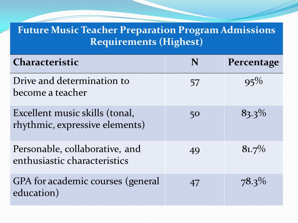 Future Music Teacher Preparation Program Admissions Requirements (Highest) CharacteristicNPercentage Drive and determination to become a teacher 5795% Excellent music skills (tonal, rhythmic, expressive elements) 5083.3% Personable, collaborative, and enthusiastic characteristics 4981.7% GPA for academic courses (general education) 4778.3%