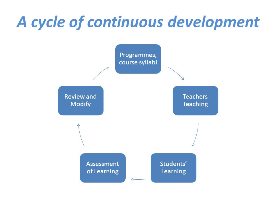 A cycle of continuous development Programmes, course syllabi Teachers Teaching Students' Learning Assessment of Learning Review and Modify