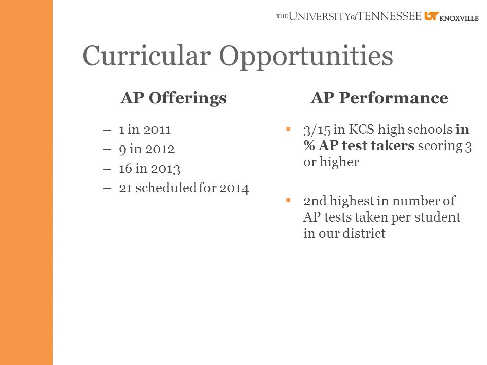 Curricular Opportunities AP Performance  3/15 in KCS high schools in % AP test takers scoring 3 or higher  2nd highest in number of AP tests taken per student in our district AP Offerings – 1 in 2011 – 9 in 2012 – 16 in 2013 – 21 scheduled for 2014