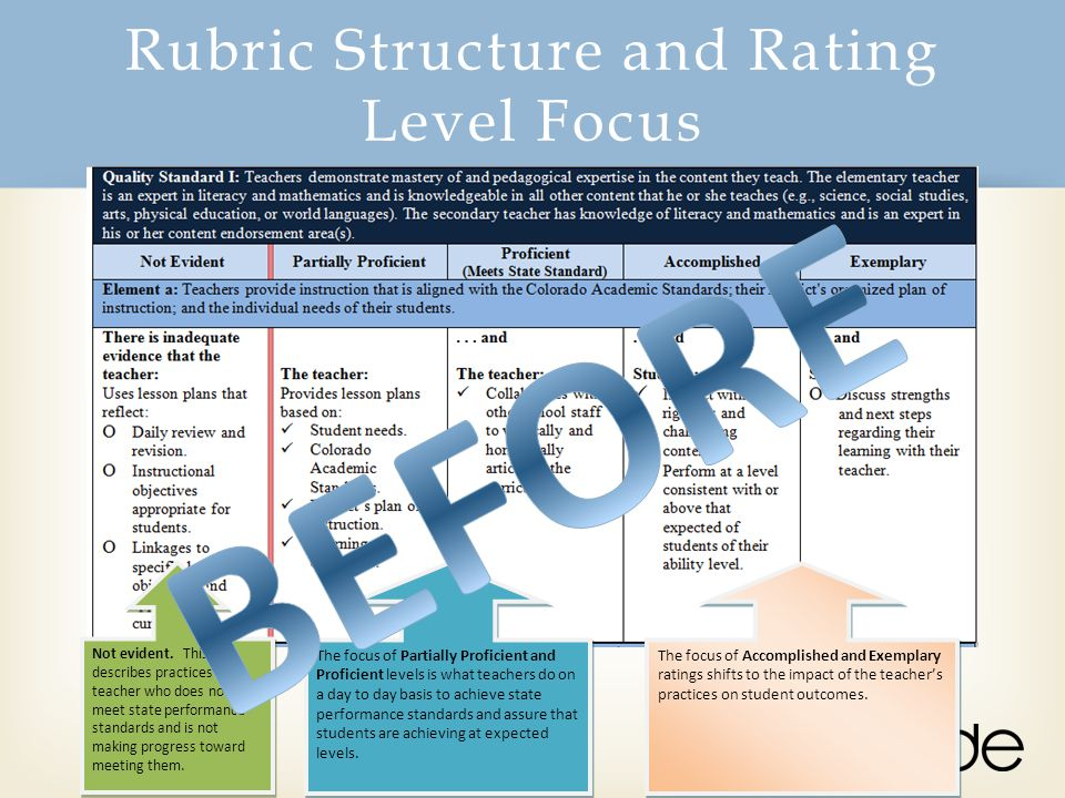 Rubric Structure and Rating Level Focus Not evident. This describes practices of a teacher who does not meet state performance standards and is not ma