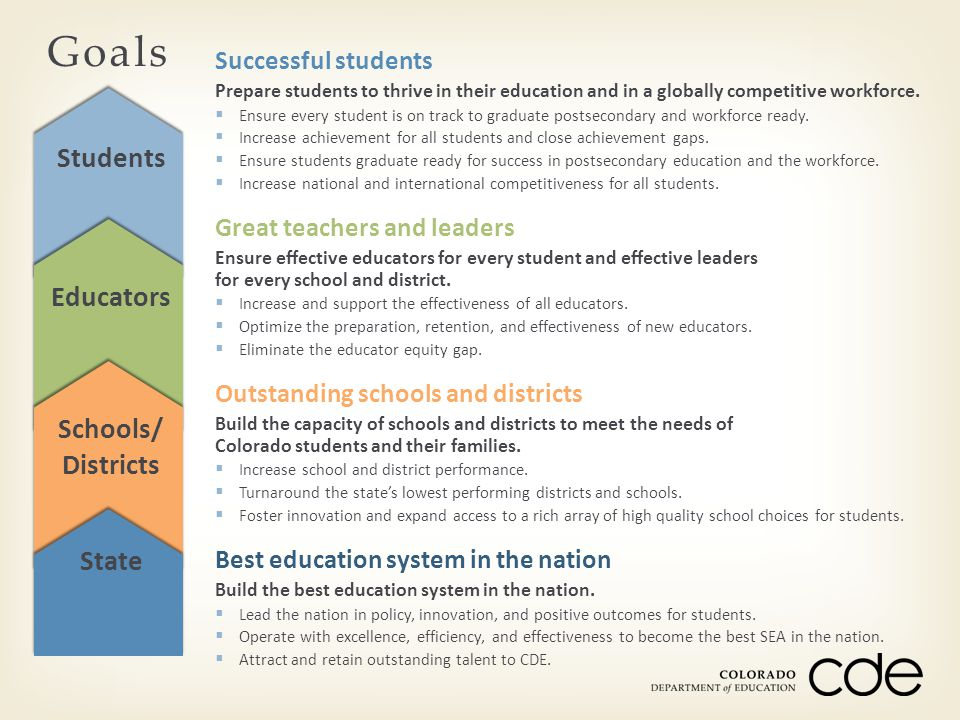 Students Educators Schools/ Districts State Successful students Prepare students to thrive in their education and in a globally competitive workforce.