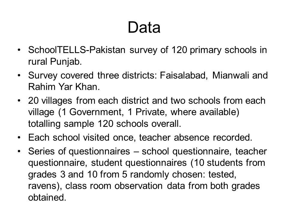 Data SchoolTELLS-Pakistan survey of 120 primary schools in rural Punjab.