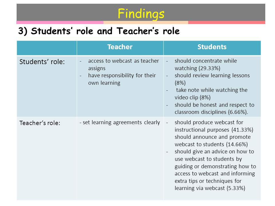 Findings 3) Students' role and Teacher's role TeacherStudents Students' role: -access to webcast as teacher assigns -have responsibility for their own learning -should concentrate while watching (29.33%) -should review learning lessons (8%) - take note while watching the video clip (8%) -should be honest and respect to classroom disciplines (6.66%).