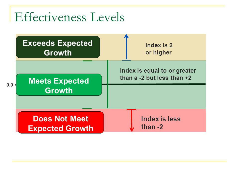 0.0 Index is equal to or greater than a -2 but less than +2 Index is 2 or higher Index is less than -2 Effectiveness Levels Exceeds Expected Growth Meets Expected Growth Does Not Meet Expected Growth