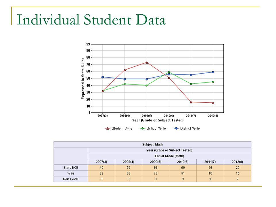 Individual Student Data