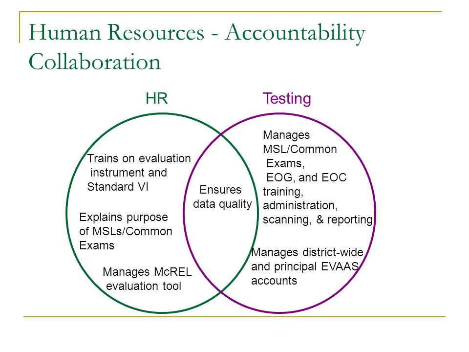 Human Resources - Accountability Collaboration Trains on evaluation instrument and Standard VI Explains purpose of MSLs/Common Exams Ensures data qual