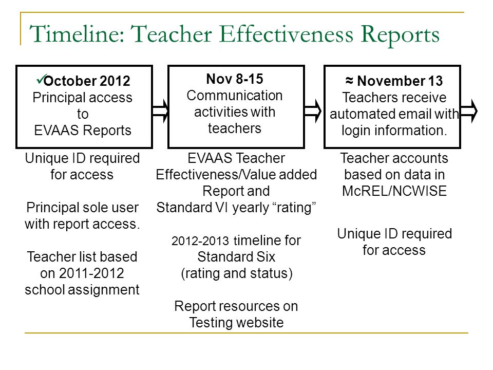 Timeline: Teacher Effectiveness Reports October 2012 Principal access to EVAAS Reports ≈ November 13 Teachers receive automated email with login infor