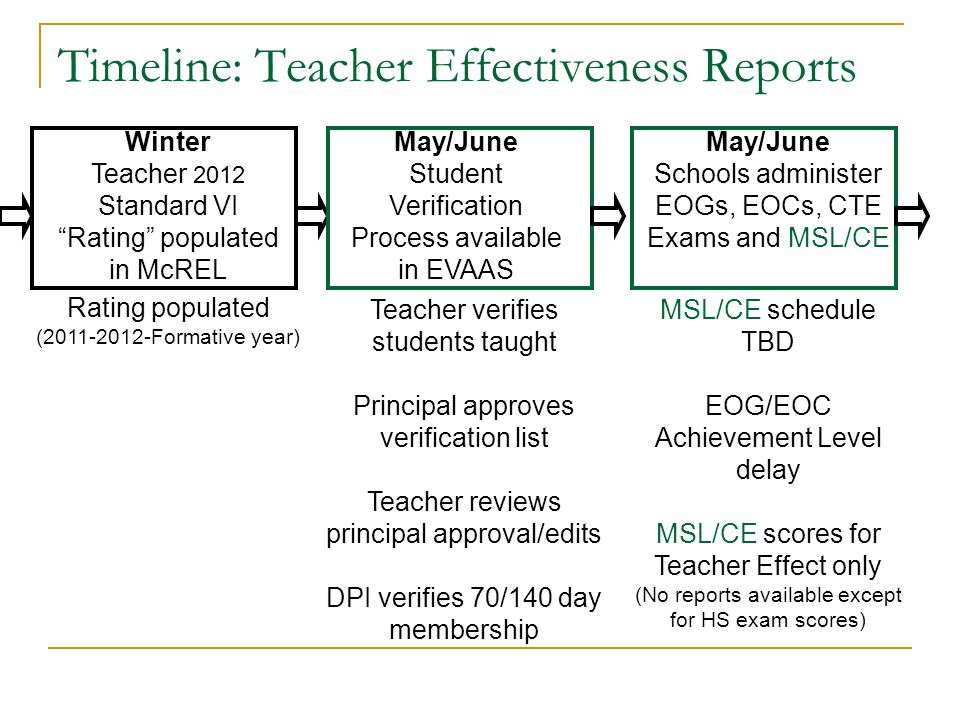 Timeline: Teacher Effectiveness Reports Winter Teacher 2012 Standard VI Rating populated in McREL May/June Schools administer EOGs, EOCs, CTE Exams and MSL/CE Rating populated (2011-2012-Formative year) MSL/CE schedule TBD EOG/EOC Achievement Level delay MSL/CE scores for Teacher Effect only (No reports available except for HS exam scores) May/June Student Verification Process available in EVAAS Teacher verifies students taught Principal approves verification list Teacher reviews principal approval/edits DPI verifies 70/140 day membership