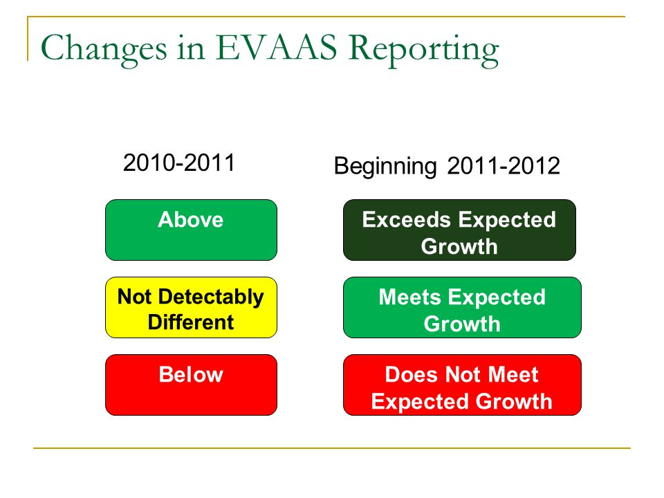 Changes in EVAAS Reporting 2010-2011 Beginning 2011-2012 Above Not Detectably Different Below Exceeds Expected Growth Meets Expected Growth Does Not Meet Expected Growth